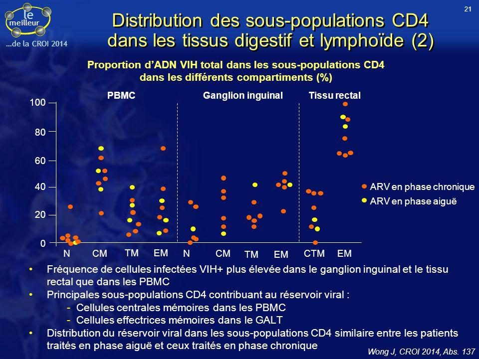 21 Distribution des sous-populations CD4 dans les tissus digestif et lymphoïde (2)