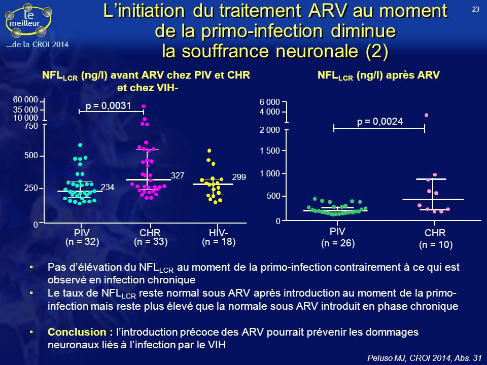 23 L'initiation du traitement ARV au moment de la primo-infection diminue la souffrance neuronale (2)