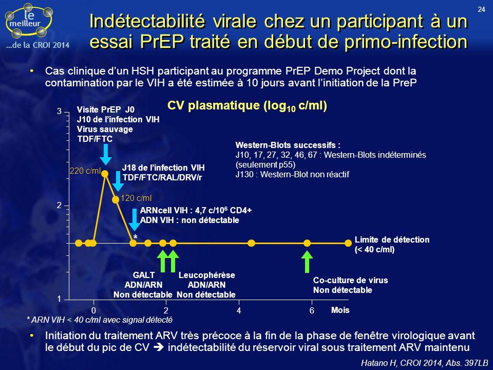CV plasmatique (log10 c/ml)