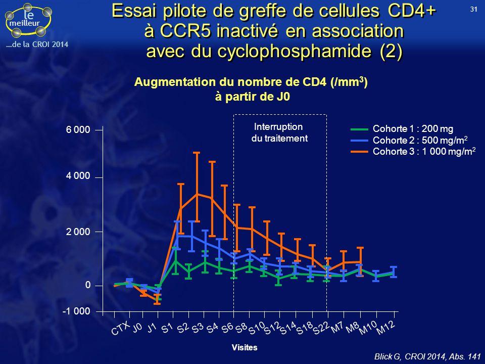 Augmentation du nombre de CD4 (/mm3)