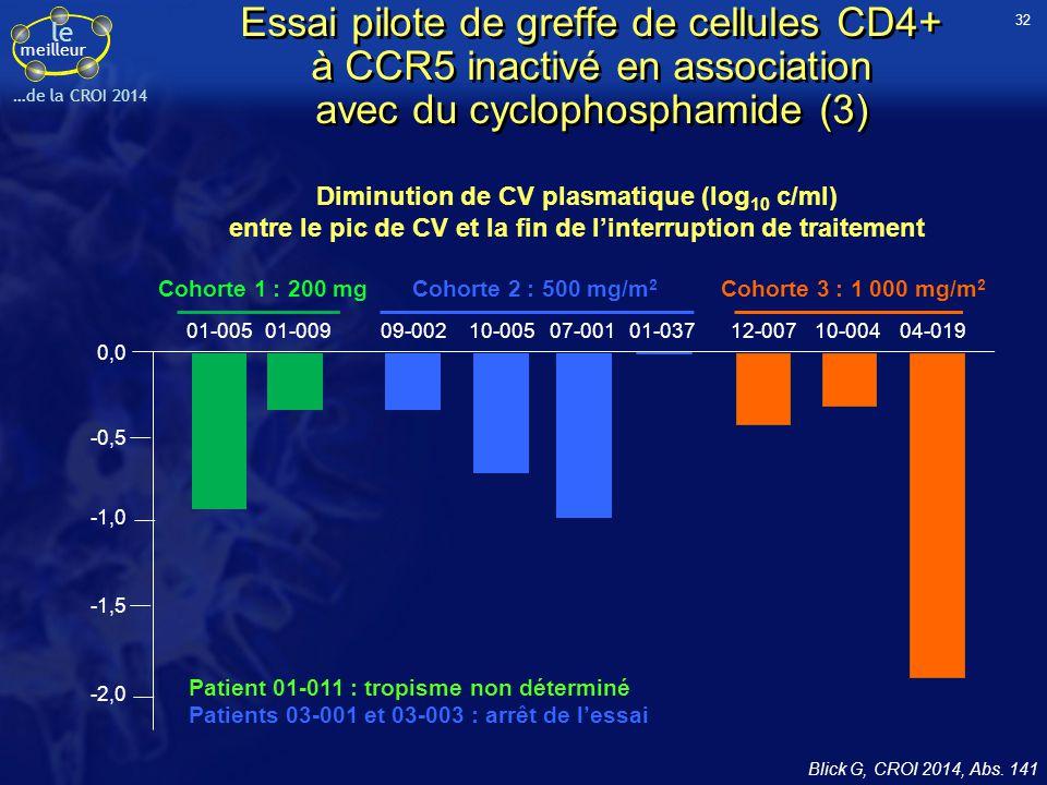 32 Essai pilote de greffe de cellules CD4+ à CCR5 inactivé en association avec du cyclophosphamide (3)