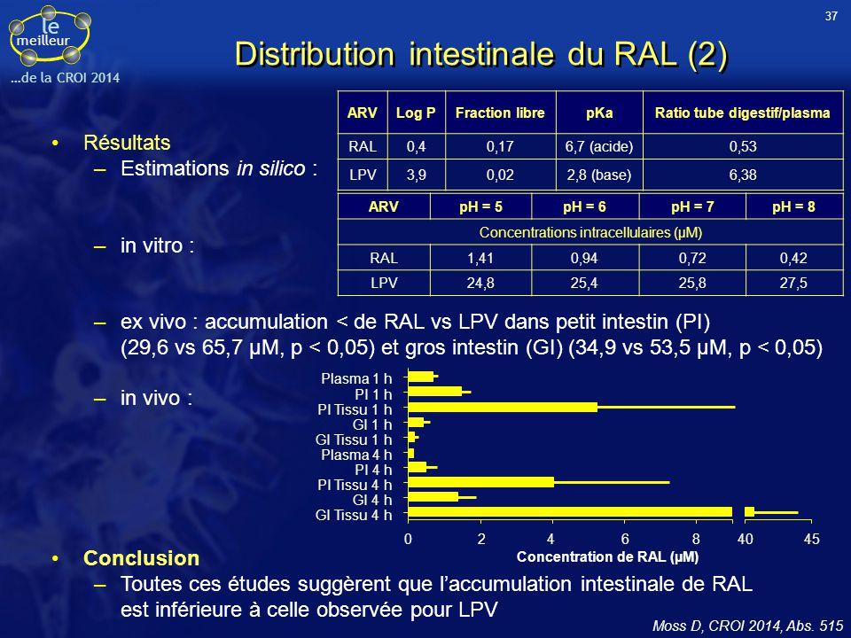 Distribution intestinale du RAL (2)