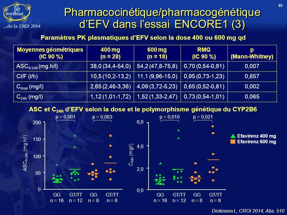 Pharmacocinétique/pharmacogénétique d'EFV dans l'essai ENCORE1 (3)