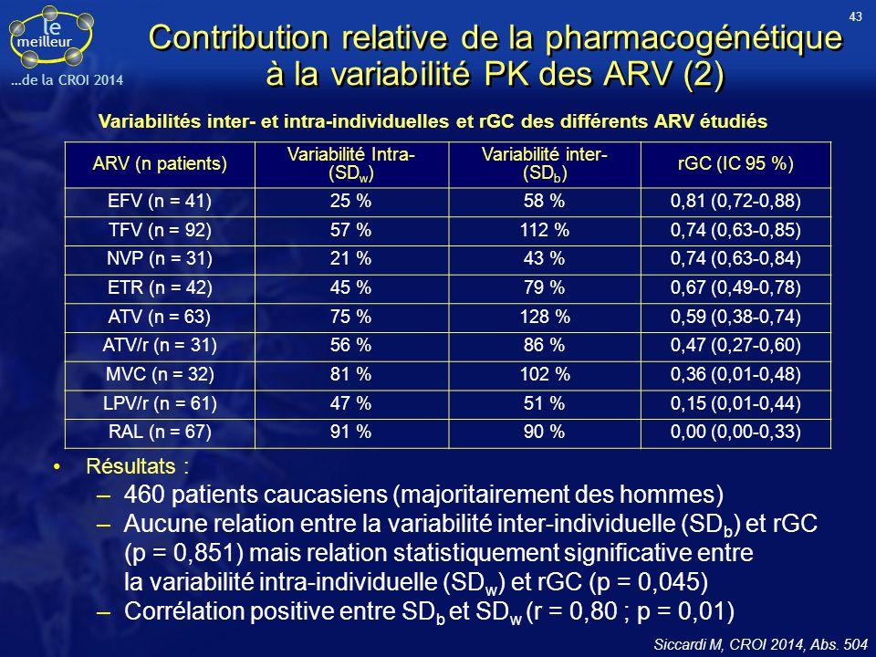 43 Contribution relative de la pharmacogénétique à la variabilité PK des ARV (2)