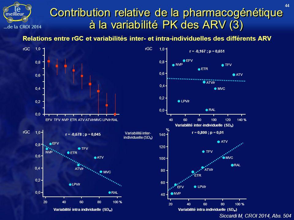 44 Contribution relative de la pharmacogénétique à la variabilité PK des ARV (3)