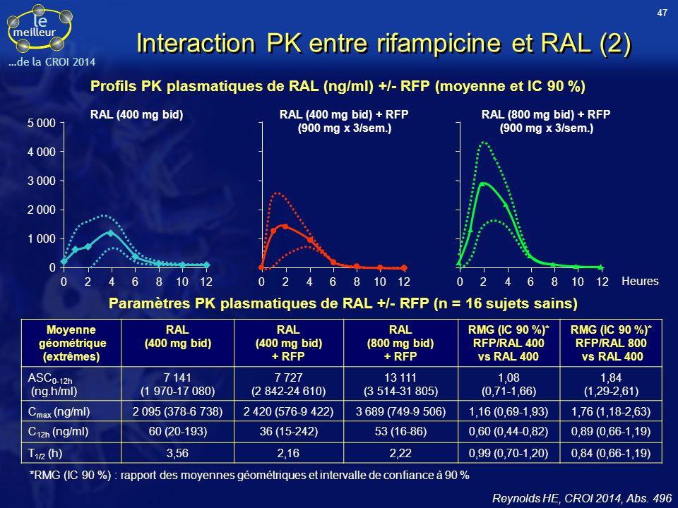 Interaction PK entre rifampicine et RAL (2)
