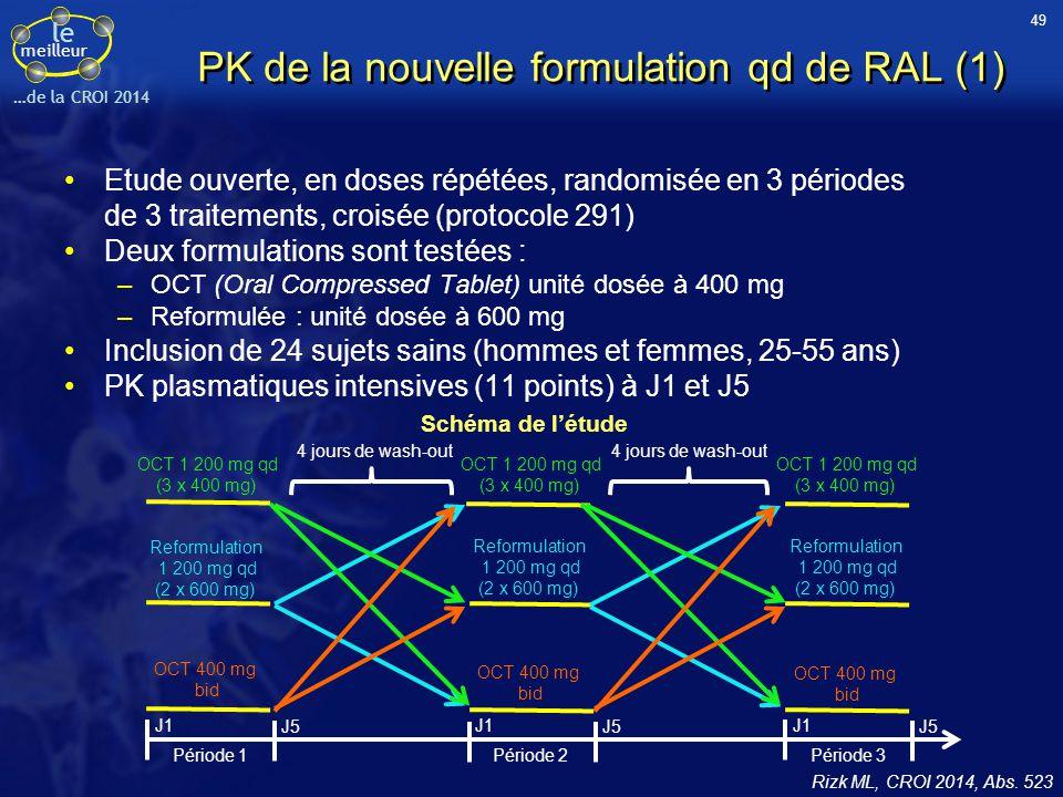 PK de la nouvelle formulation qd de RAL (1)