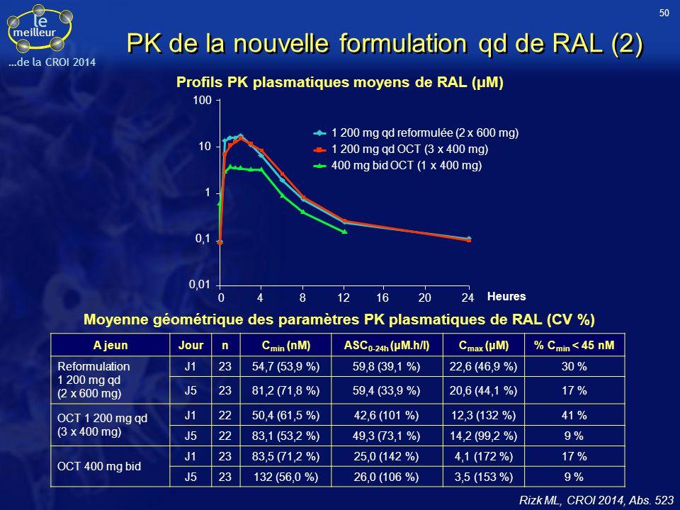 PK de la nouvelle formulation qd de RAL (2)