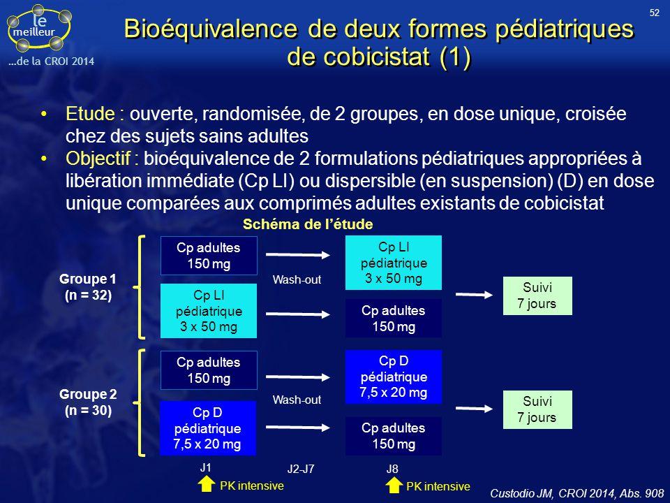 Bioéquivalence de deux formes pédiatriques de cobicistat (1)
