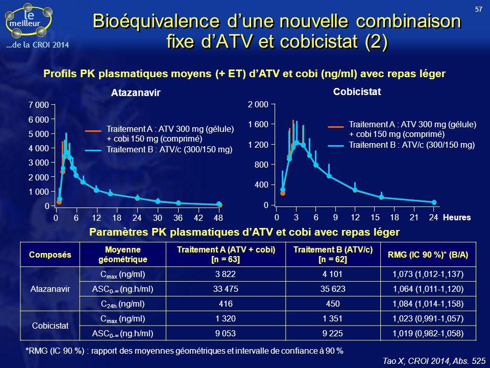 Bioéquivalence d'une nouvelle combinaison fixe d'ATV et cobicistat (2)