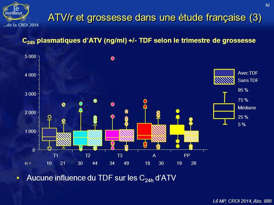 ATV/r et grossesse dans une étude française (3)