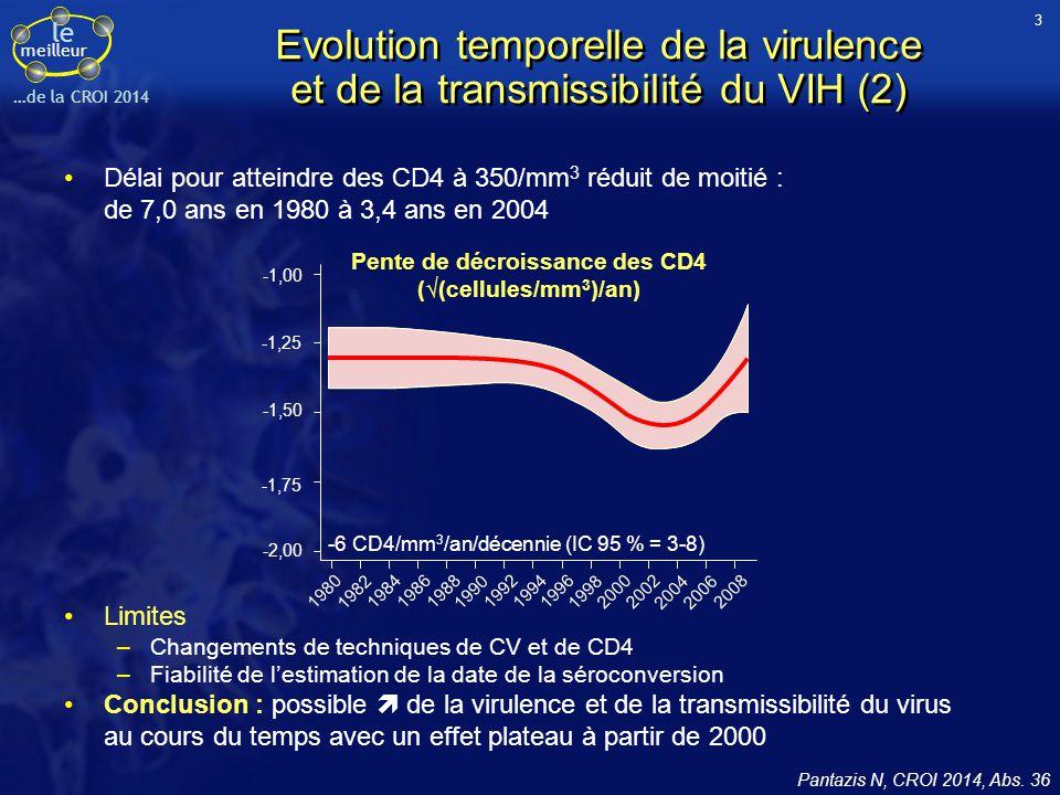 Pente de décroissance des CD4