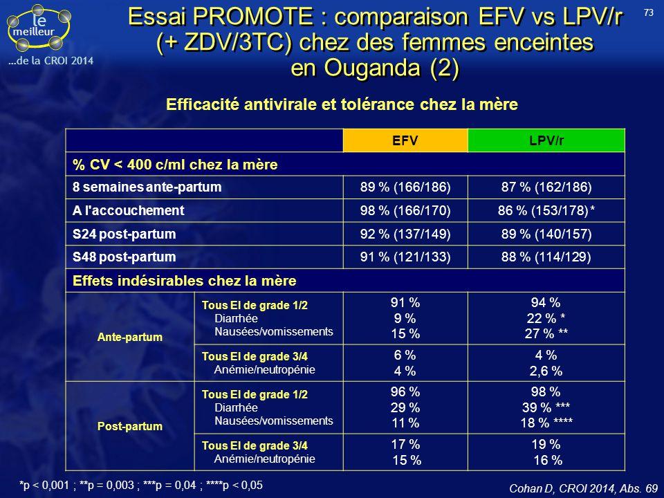 Efficacité antivirale et tolérance chez la mère