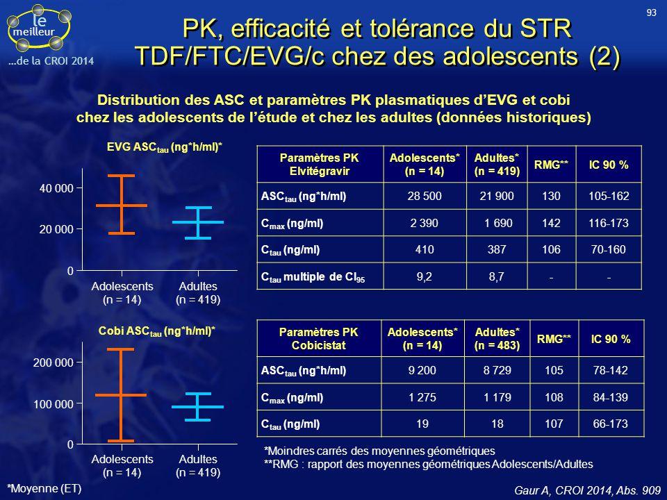 Distribution des ASC et paramètres PK plasmatiques d'EVG et cobi
