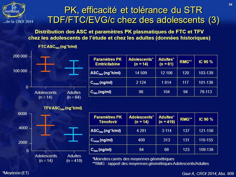Distribution des ASC et paramètres PK plasmatiques de FTC et TFV