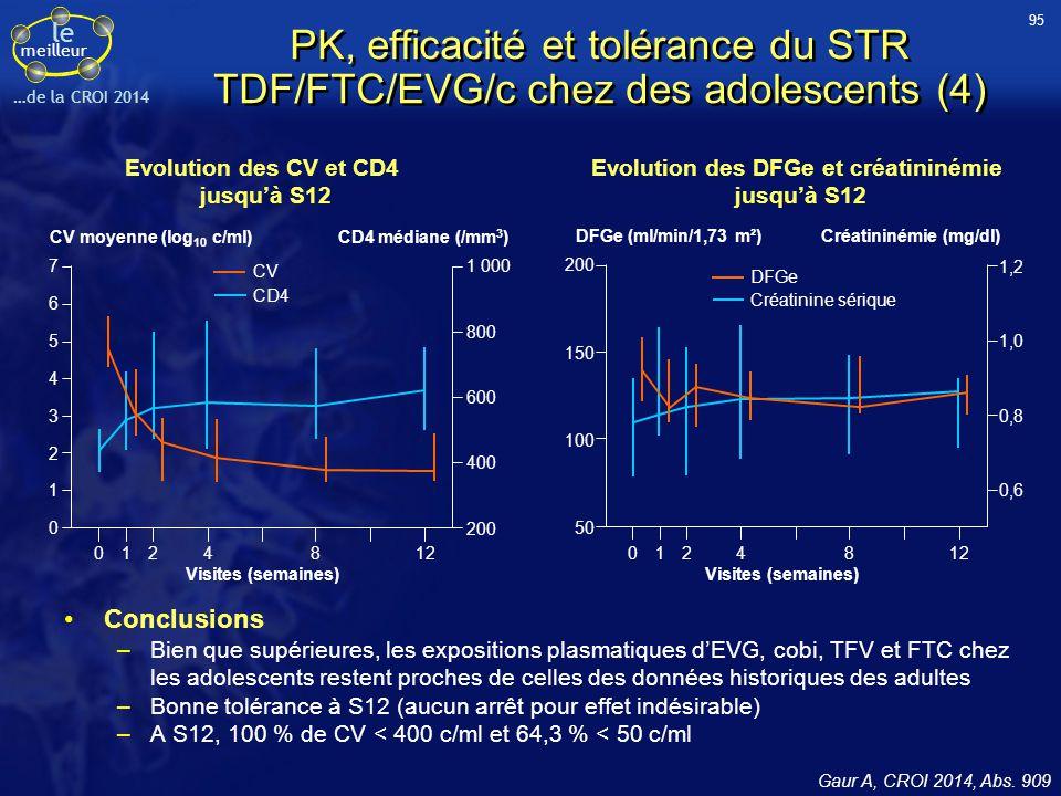 95 PK, efficacité et tolérance du STR TDF/FTC/EVG/c chez des adolescents (4) Evolution des CV et CD4 jusqu'à S12.