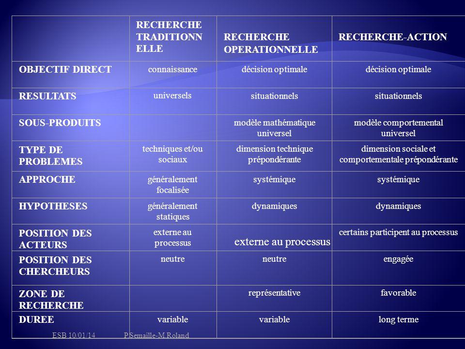 externe au processus RECHERCHE TRADITIONNELLE RECHERCHE OPERATIONNELLE