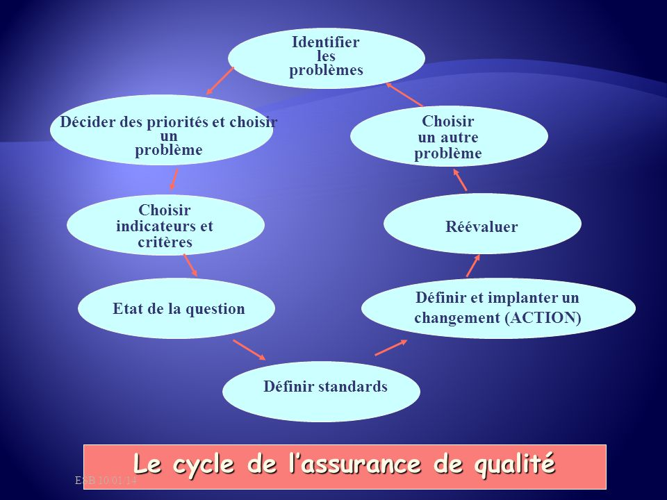 Le cycle de l'assurance de qualité