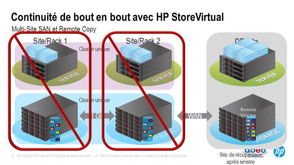 Continuité de bout en bout avec HP StoreVirtual