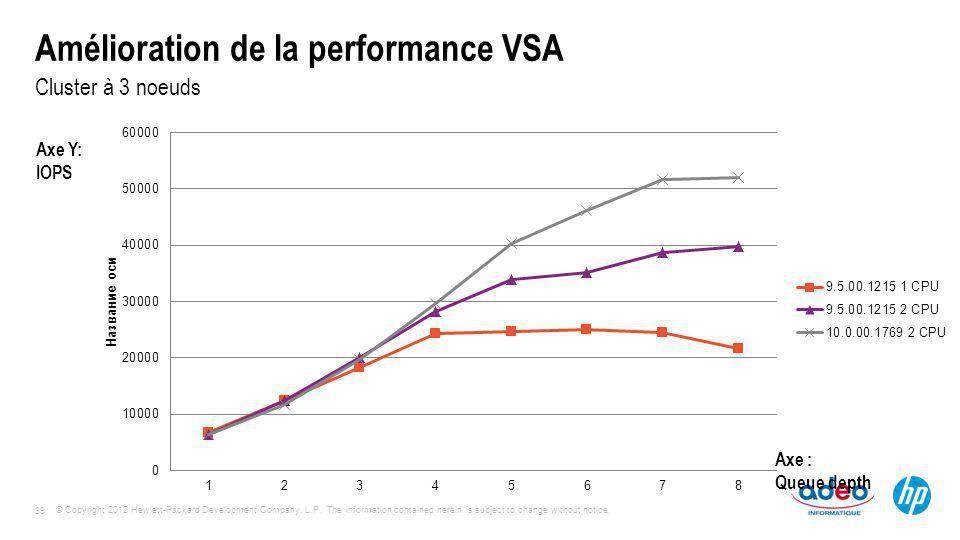 Amélioration de la performance VSA