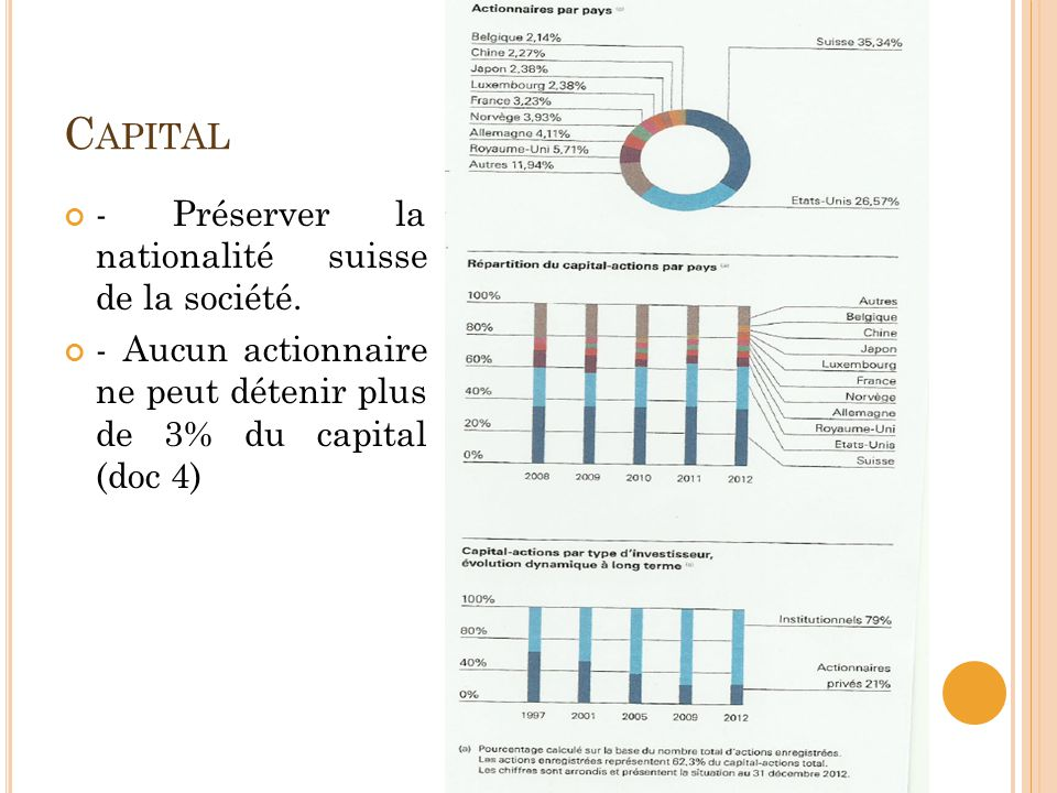 Capital - Préserver la nationalité suisse de la société.