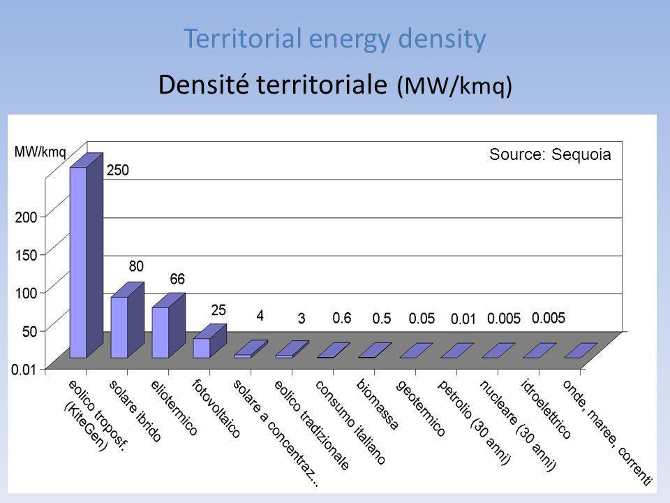 Territorial energy density Densité territoriale (MW/kmq)