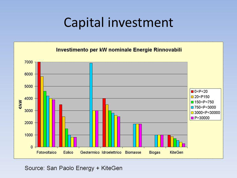 Capital investment Source: San Paolo Energy + KiteGen