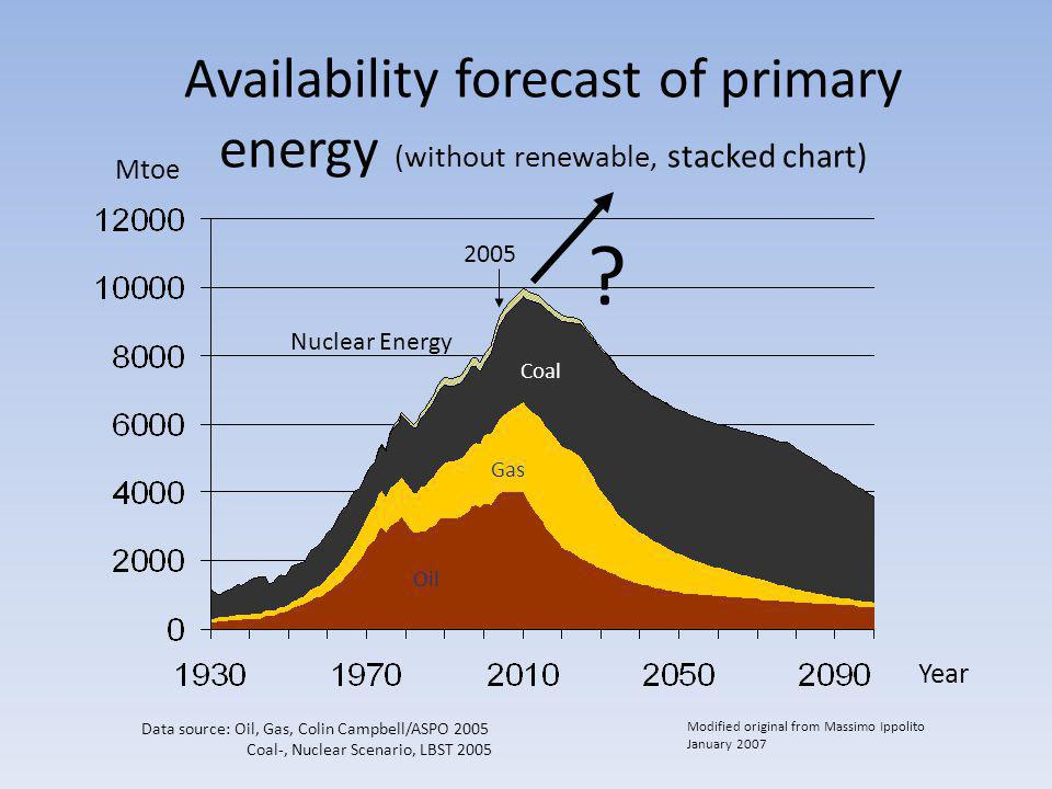 Availability forecast of primary energy (without renewable, stacked chart)