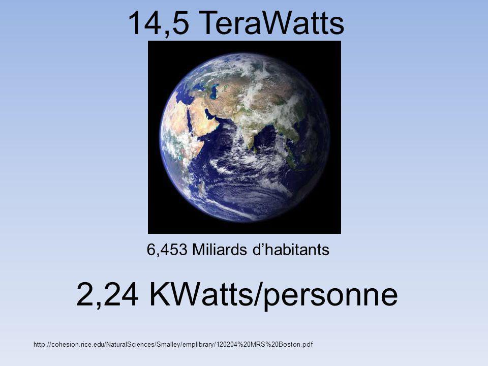 14,5 TeraWatts 2,24 KWatts/personne 6,453 Miliards d'habitants