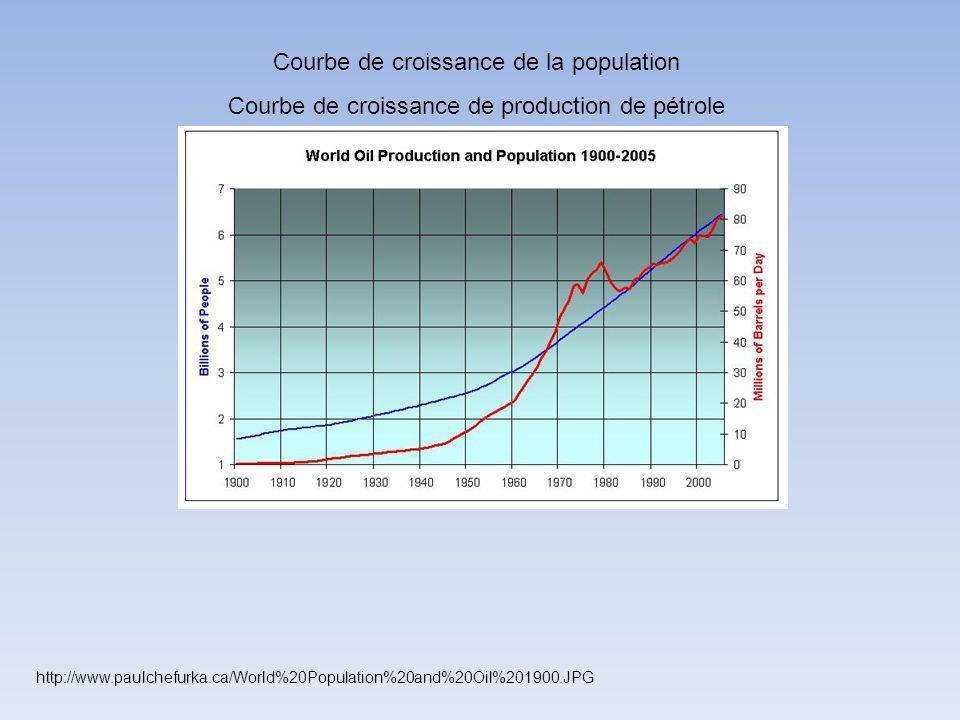 Courbe de croissance de la population