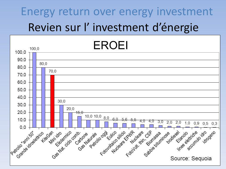 Energy return over energy investment