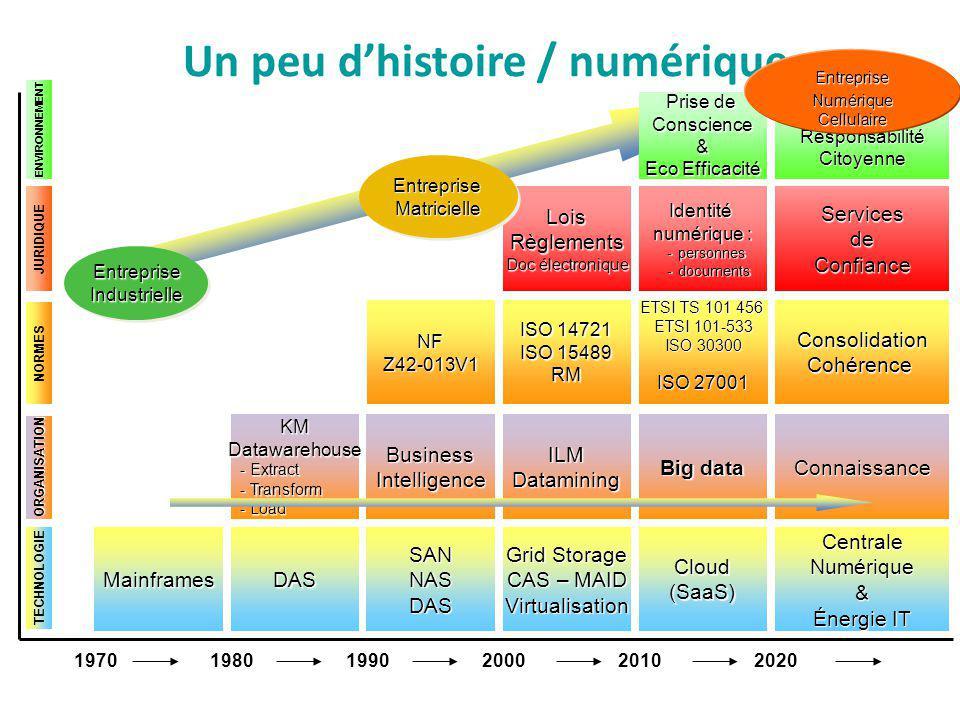 Un peu d'histoire / numérique