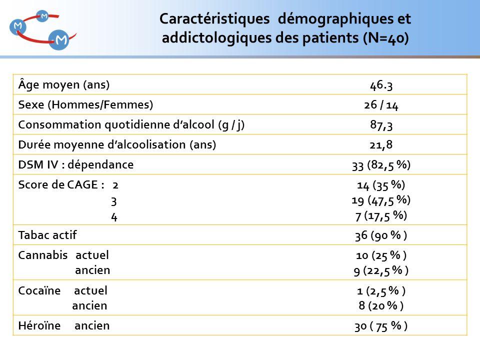 Caractéristiques démographiques et addictologiques des patients (N=40)
