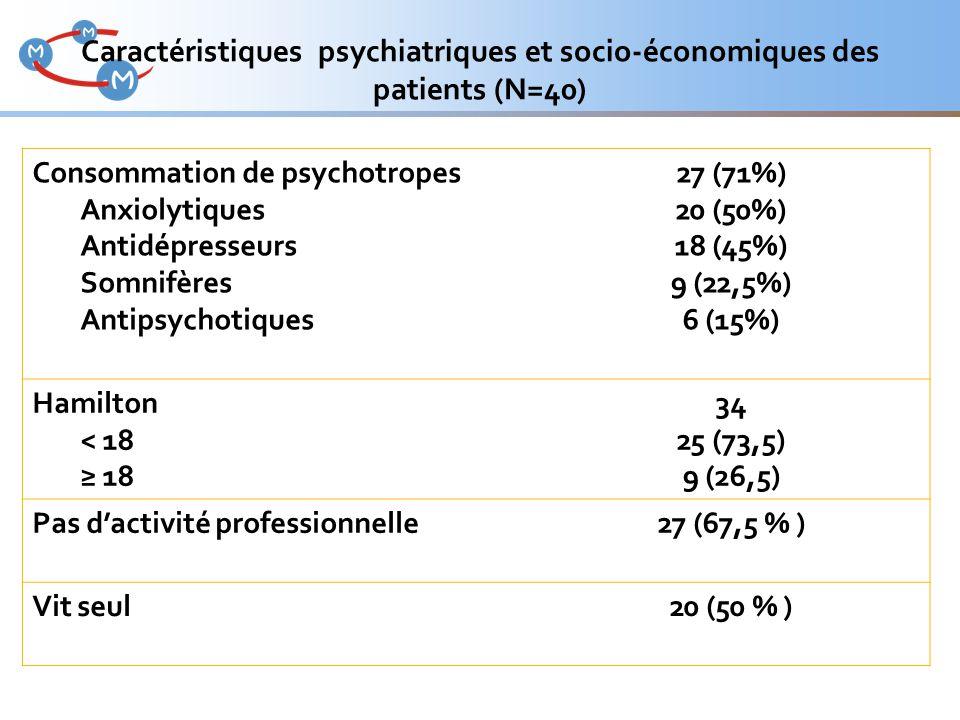 Caractéristiques psychiatriques et socio-économiques des patients (N=40)