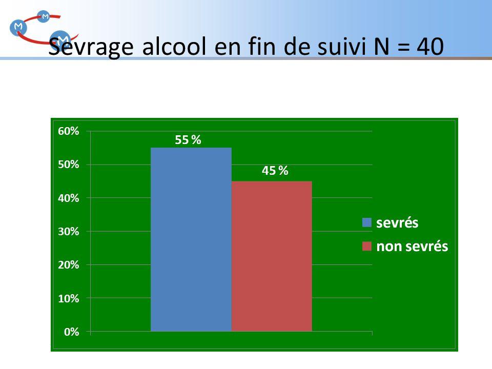 Sevrage alcool en fin de suivi N = 40