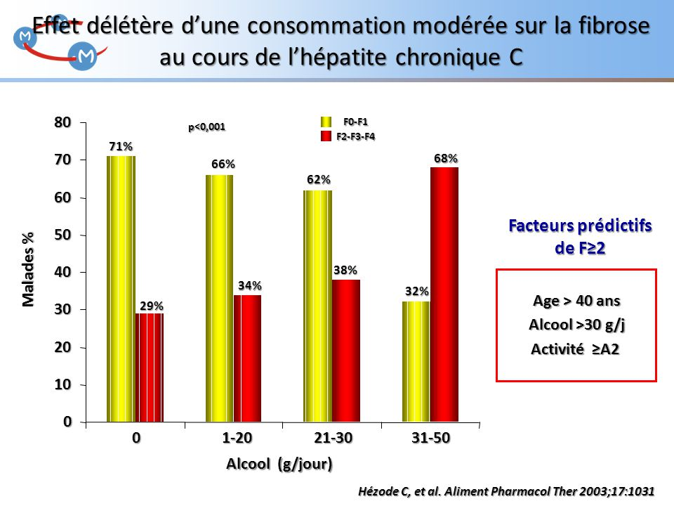 Effet délétère d'une consommation modérée sur la fibrose au cours de l'hépatite chronique C