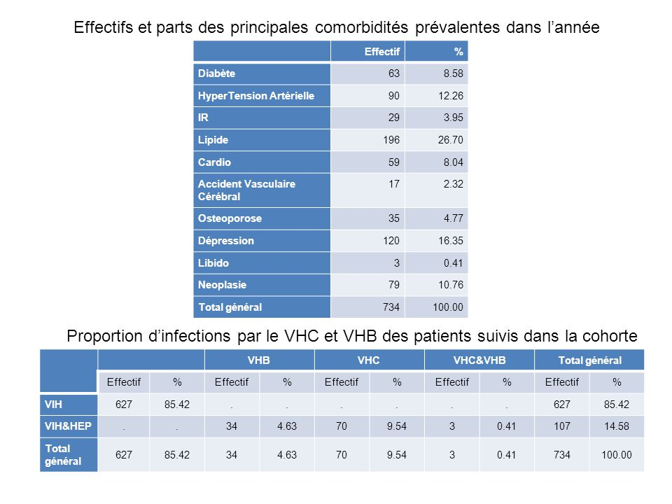 Effectifs et parts des principales comorbidités prévalentes dans l'année