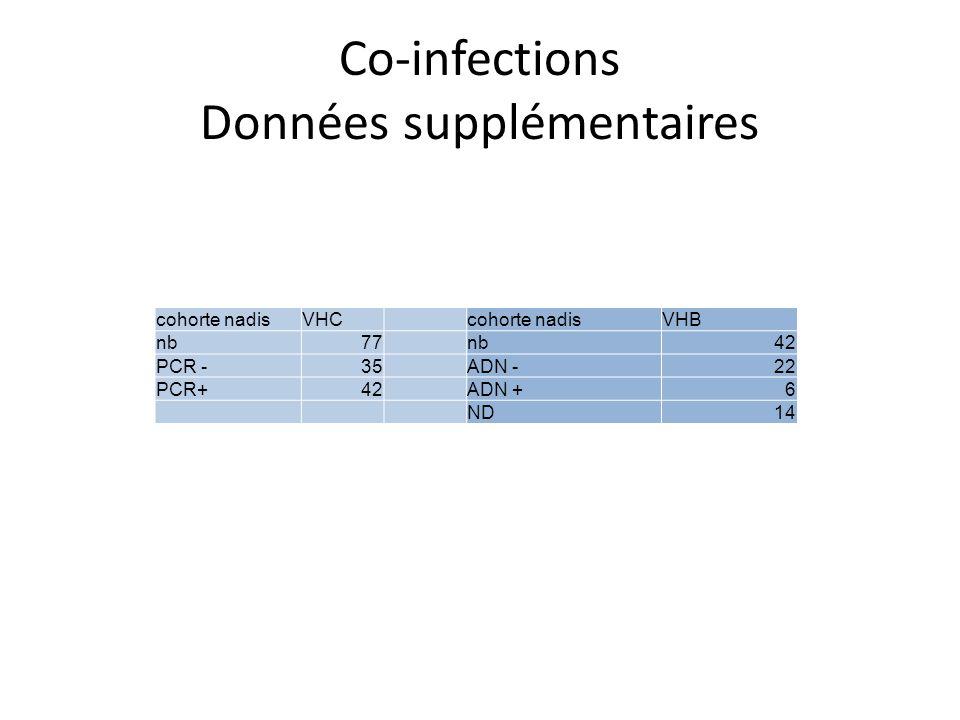 Co-infections Données supplémentaires