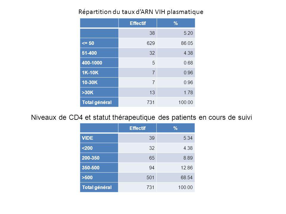 Répartition du taux d'ARN VIH plasmatique