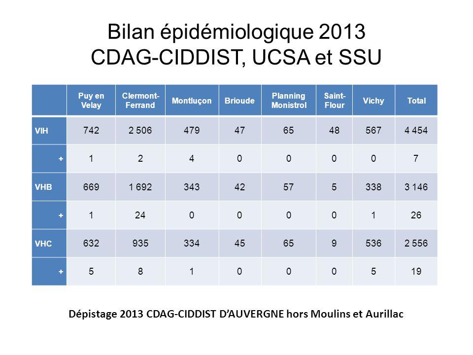 Bilan épidémiologique 2013 CDAG-CIDDIST, UCSA et SSU