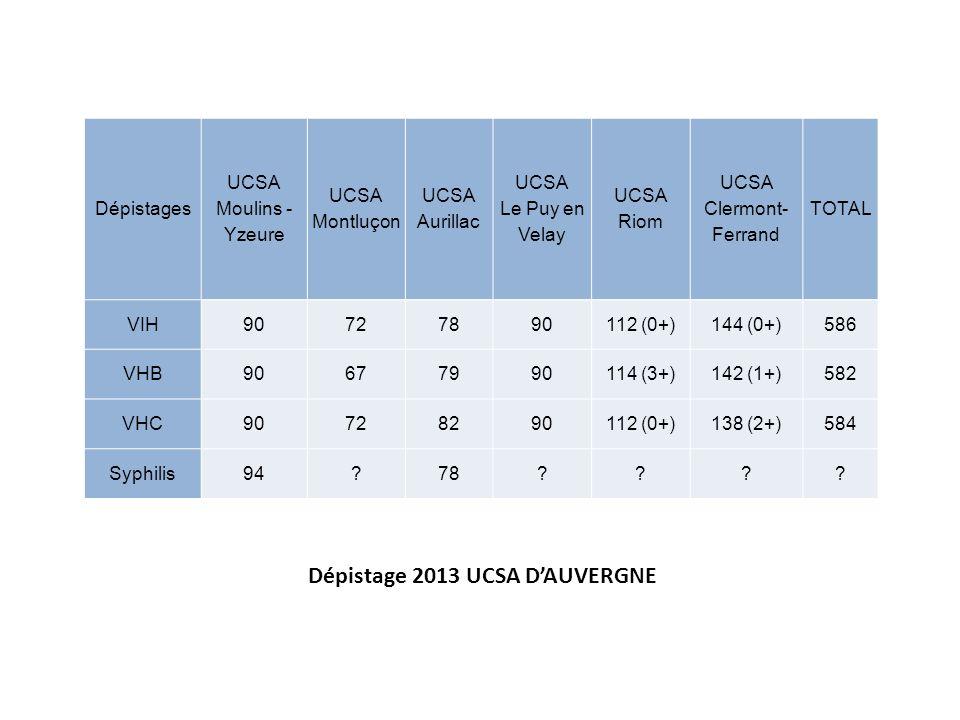Dépistage 2013 UCSA D'AUVERGNE