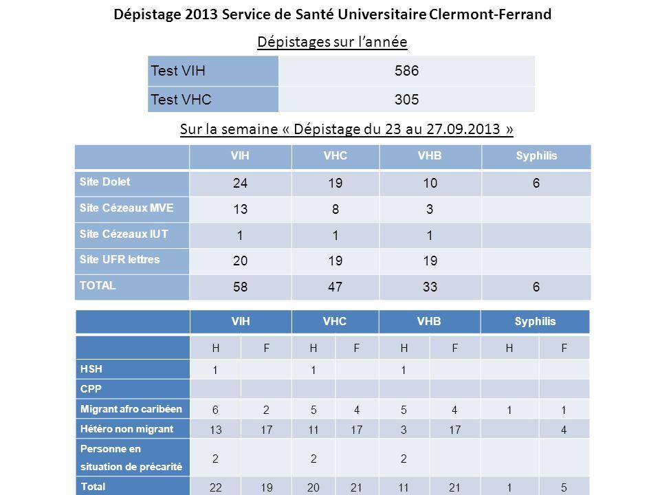 Dépistage 2013 Service de Santé Universitaire Clermont-Ferrand