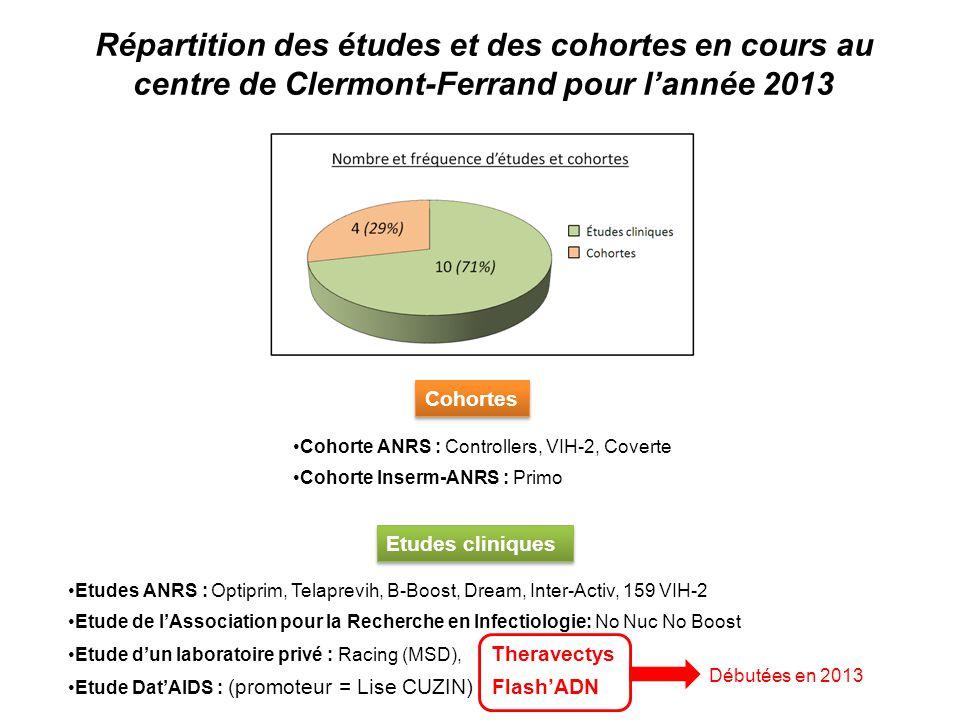 Répartition des études et des cohortes en cours au centre de Clermont-Ferrand pour l'année 2013