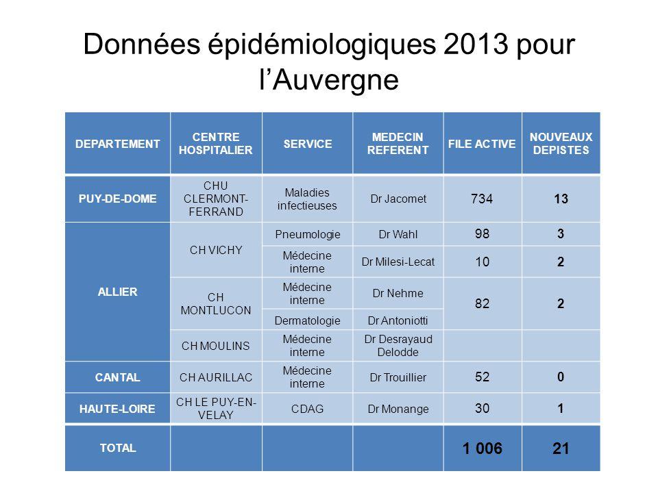 Données épidémiologiques 2013 pour l'Auvergne