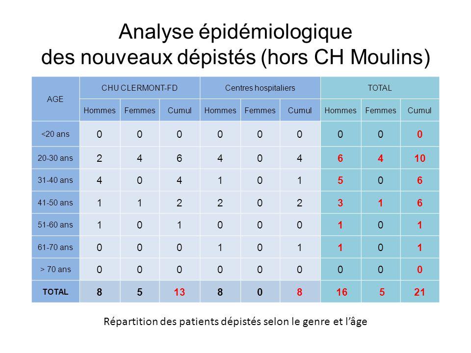 Analyse épidémiologique des nouveaux dépistés (hors CH Moulins)