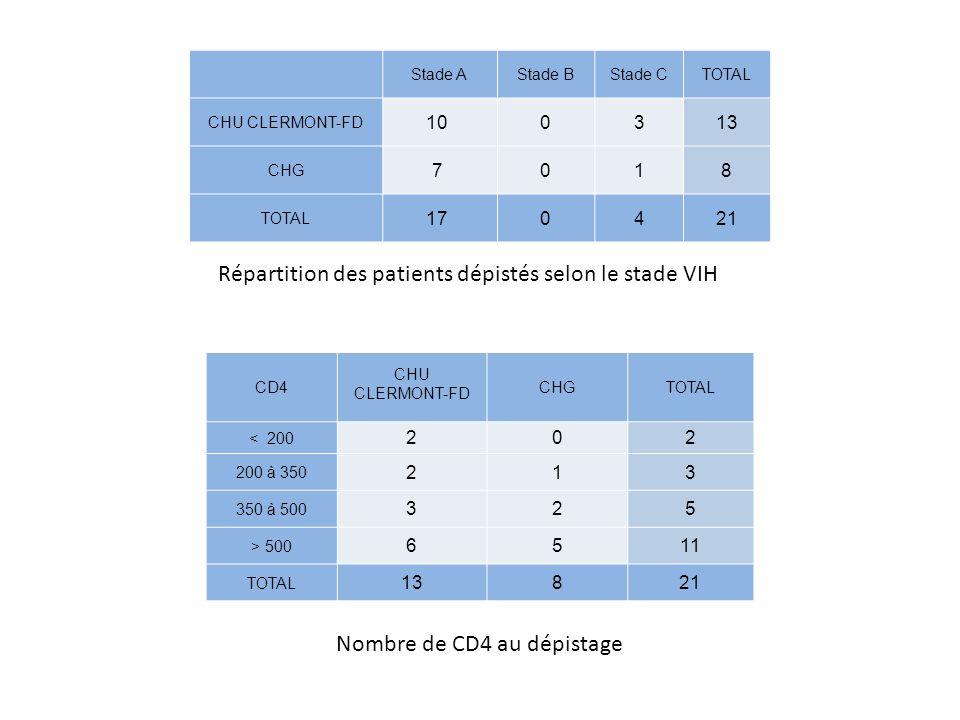 Répartition des patients dépistés selon le stade VIH