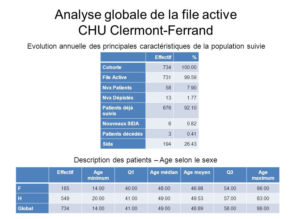 Analyse globale de la file active CHU Clermont-Ferrand