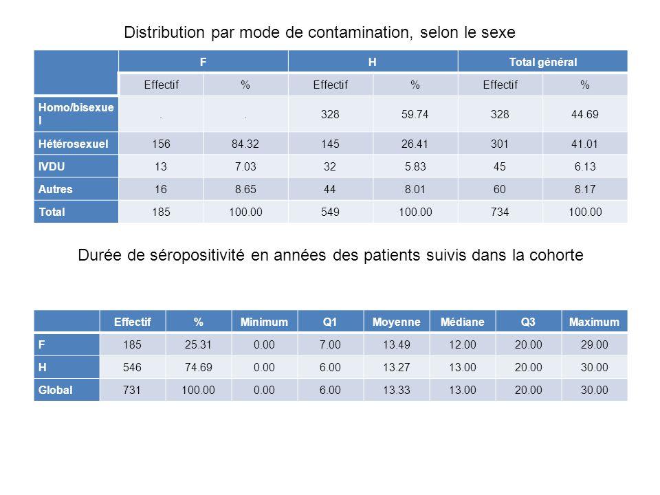 Durée de séropositivité en années des patients suivis dans la cohorte