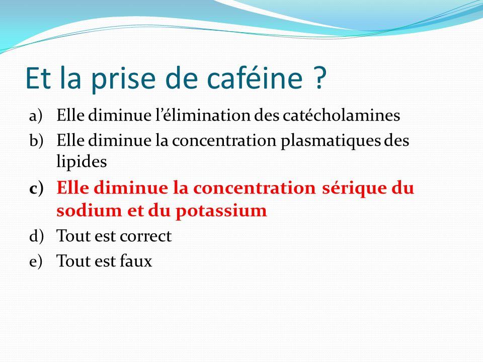 Et la prise de caféine Elle diminue l'élimination des catécholamines. Elle diminue la concentration plasmatiques des lipides.