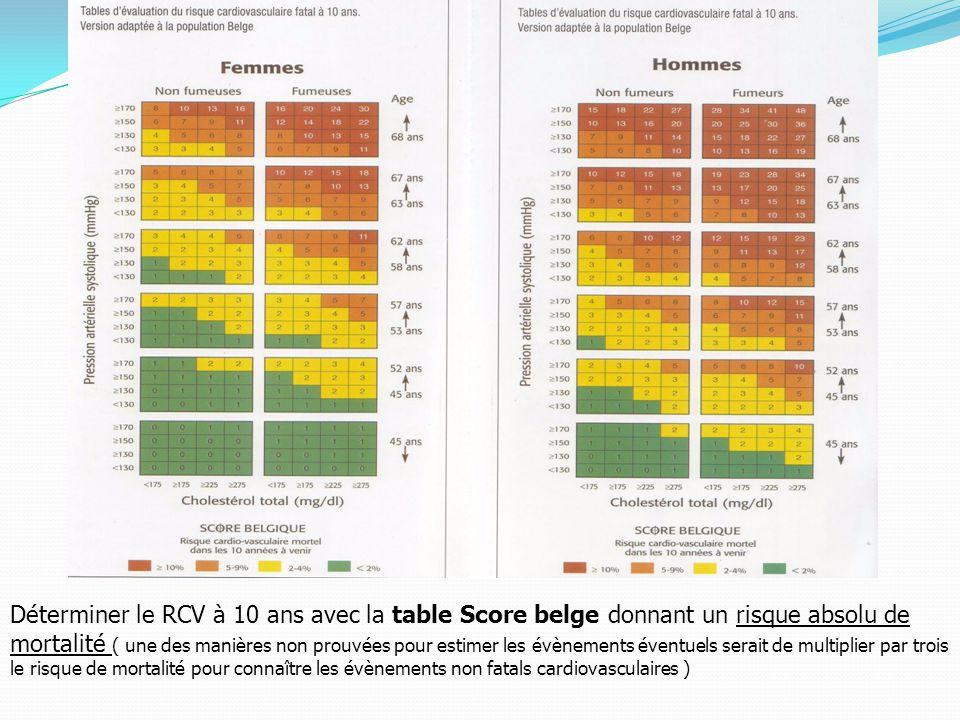 Déterminer le RCV à 10 ans avec la table Score belge donnant un risque absolu de mortalité ( une des manières non prouvées pour estimer les évènements éventuels serait de multiplier par trois le risque de mortalité pour connaître les évènements non fatals cardiovasculaires )